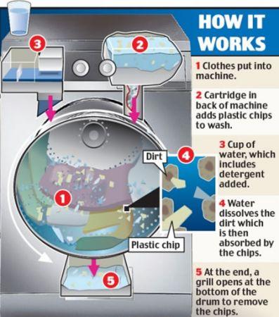 Xeros: la lavatrice ecosostenibile